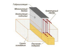 How to calculate concrete solution  How much concrete is